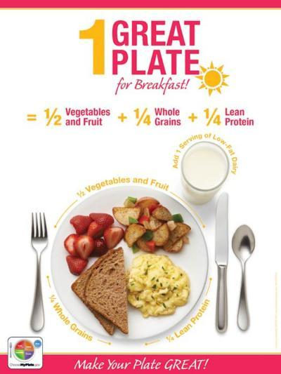 1 Great Plate® for Breakfast Educational Laminated Poster--Laminated Poster