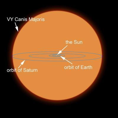 A Diagram Comparing the Sun to VY Canis Majoris-Stocktrek Images-Photographic Print
