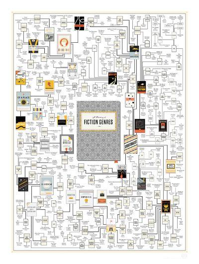A Plotting of Fiction Genres-Pop Chart Lab-Art Print