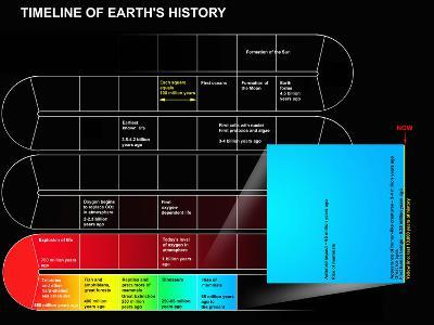 A Timeline of Earth's History-Stocktrek Images-Photographic Print
