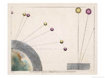 Diagram Explaining Atmospherical Refraction