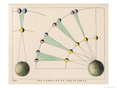 Diagram Showing the Parallax of the Planets