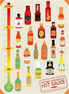 Hot Sauce Heat Chart by Clara Wells