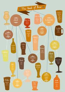 The Best of Beer by Clara Wells
