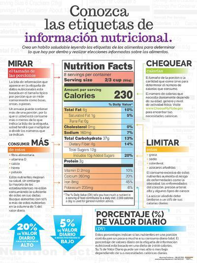 Conozca Las Etiquetas De Informaction Nutricional--Laminated Poster