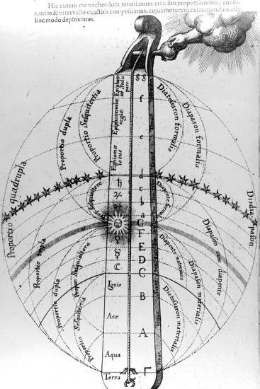 Construction of the Cosmos, from Robert Fludd's 'Utriusque Cosmi Historia', 1619--Giclee Print