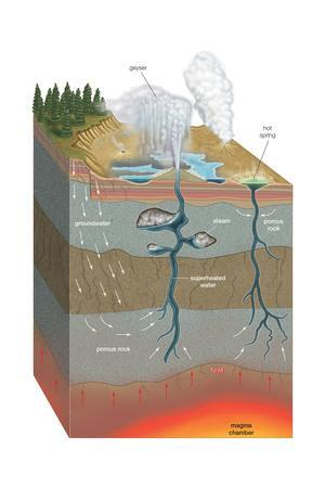 https://imgc.artprintimages.com/img/print/cross-section-anatomy-of-hot-spring-and-geyser-thermal-spring-geology-earth-sciences_u-l-q135l5w0.jpg?p=0