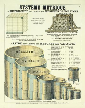 Systeme Metrique (The Metric System)