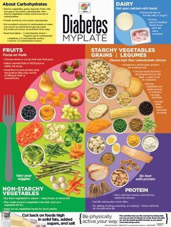 Diabetes MyPlate Laminated Educational Poster
