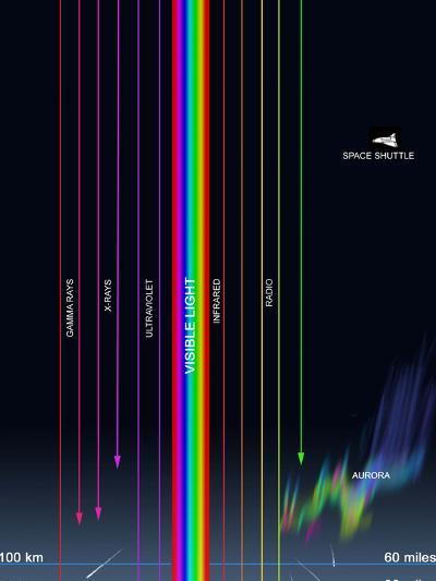 Diagram of the Transparency of Earth's Atmosphere To Different Types of Radiation-Stocktrek Images-Photographic Print