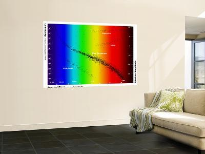 Diagram Showing the Spectral Class and Luminosity of Stars-Stocktrek Images-Giant Art Print