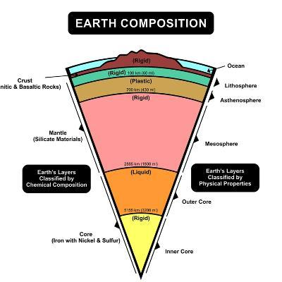 Earth Composition-udaix-Art Print