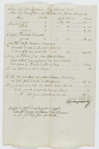 Etat des sommes dues aux ouvriers pour les travaux de la Citoyenne Bonaparte