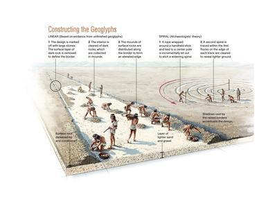 Nasca People Constructing Geoglyphs in the Desert