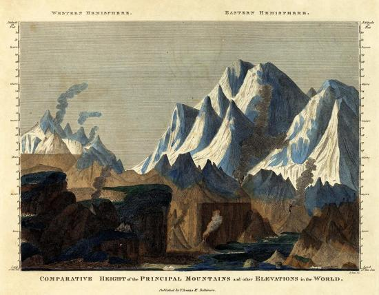 fielding-lucas-comparative-height-of-the-principal-mountains-in-the-world-c-1823