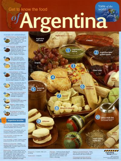 Food Of Argentina--Laminated Poster