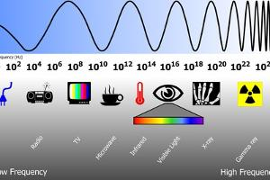 Electromagnetic Spectrum by Friedrich Saurer