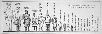 Graph Showing Foreign-Born Population in the USA in 1920--Giclee Print