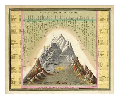 Heights of The Principal Mountains In The World, c.1846-Samuel Augustus Mitchell-Art Print