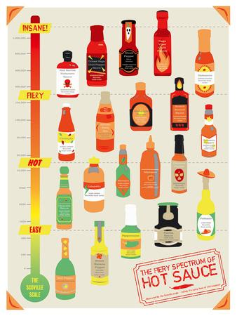 https://imgc.artprintimages.com/img/print/hot-sauce-heat-chart_u-l-f649l30.jpg?p=0