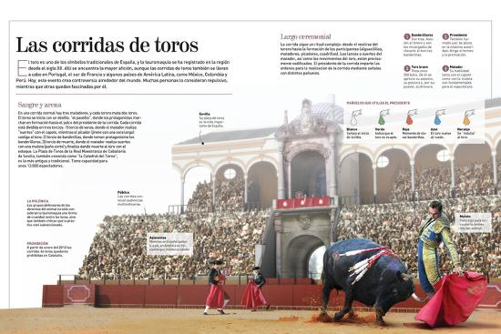 Infografía Acerca De La Tradicional Corrida De Toros, Especialmente En España--Poster