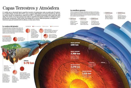 Infografía De Las Capas De La Tierra Y La Atmósfera Y De La Composición De La Corteza Terrestre--Poster