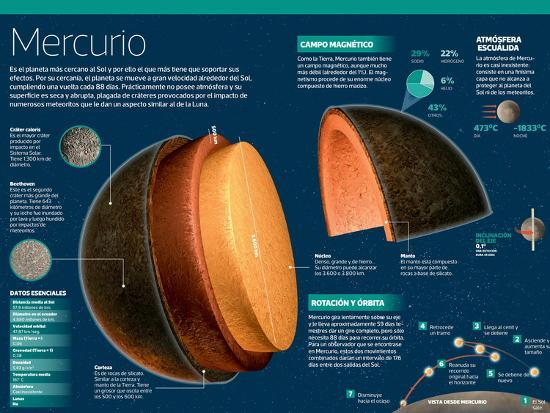 Infografía De Mercurio, El Planeta Más Cercano Al Sol--Poster