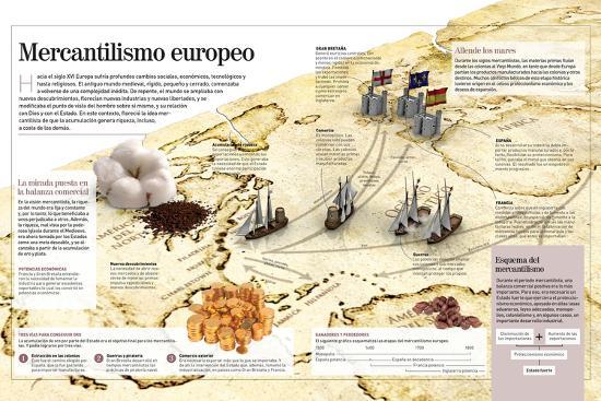 Infografía Del Mercantilismo Europeo--Poster