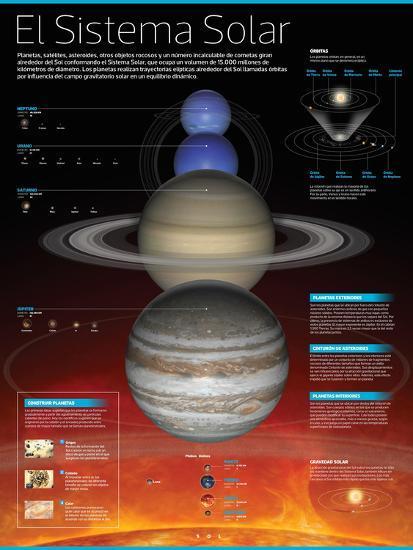 Infografía Del Sistema Solar: Planetas Que Lo Conforman, Órbitas De Los Mismos Y Más Aspectos--Poster