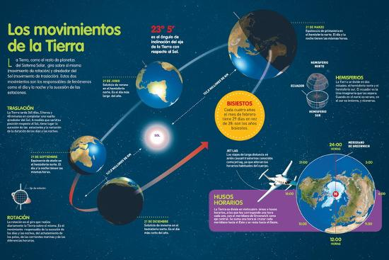 Infografía Que Describe Los Movimientos De Traslación Y Rotación De La Tierra--Poster