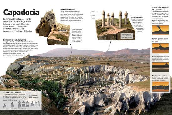 Infografía Sobre Capadocia (Turquía), Una Meseta Árida Con Formaciones Geológicas Únicas--Poster