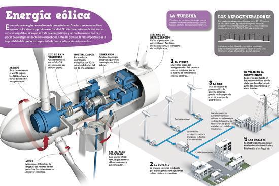 Infografía Sobre La Energía Eólica, Una De Las Energías Renovables Más Prometedoras--Poster