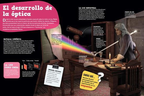 Infografía Sobre La Óptica, Su Evolución Desde La Antigüedad Hasta El Siglo--Poster