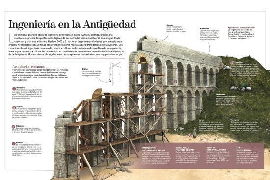 Infografía Sobre Las Obras De Ingeniería Romanas, Con Detalle De La Construcción De Un Acueducto--Poster