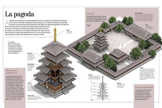 Infografía Sobre Las Pagodas, Concretamente La Del Templo Budista Horyu-Ji, En Japón--Poster