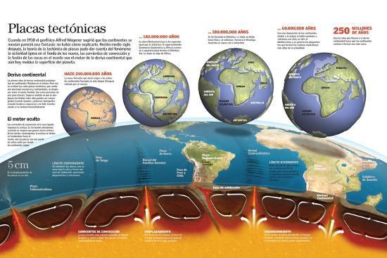 Infografía Sobre Las Placas Tectónicas. Formación De Los Continentes Y Océanos Actuales--Poster