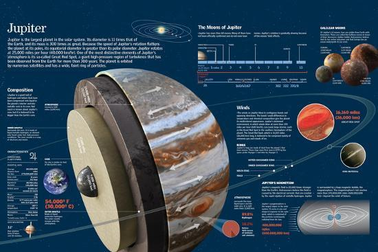 Infographic About Composition, Geography, Moons and Orbit of the Planet Jupiter--Poster