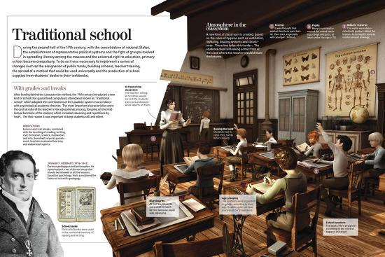 Infographic About Education in the 14th Century as the Evolution of Lasallian School--Poster