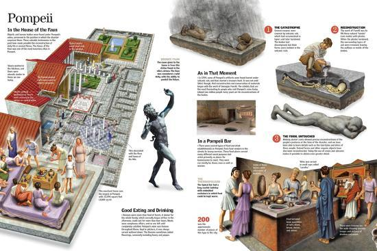 Infographic About Everyday Life in the Roman City of Pompeii--Poster