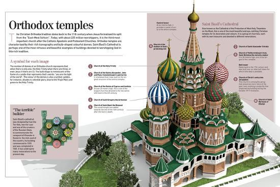 Infographic About Orthodox Temples (Cathedral of Saint Basil). Moscow, Built Between 1555 and 1561--Poster