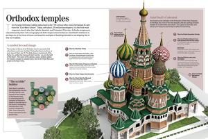Infographic About Orthodox Temples (Cathedral of Saint Basil). Moscow, Built Between 1555 and 1561