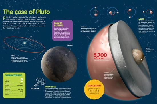 Infographic About Planet Pluto, in the Outer Limit of the Solar System--Poster
