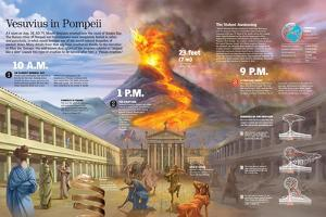 Infographic About Pompeii Destruction Caused by the Vesuvius Eruption in 79 A.C.