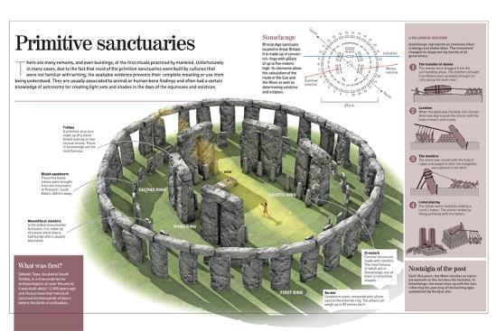 Infographic About Primitive Temples, Focusing on Stonehenge and Göbekli Tepe--Poster