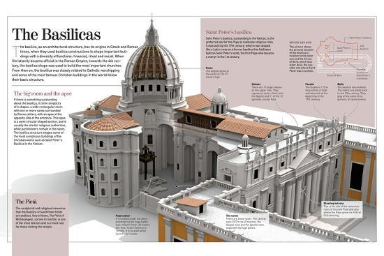 Infographic About the Basilicas, Specifically the Basilica of Saint Peter (The Vatican, Rome)--Poster