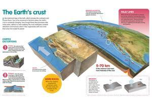 Infographic About the Changing Process of the Earth's Crust, the Movement of Tectonic Plates