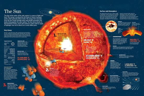 Infographic About the Characteristics of the Sun and Chemical Reactions in its Core--Poster