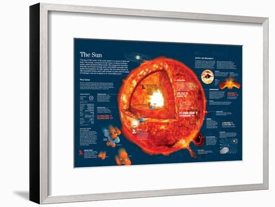 Infographic About the Characteristics of the Sun and Chemical Reactions in its Core--Framed Poster