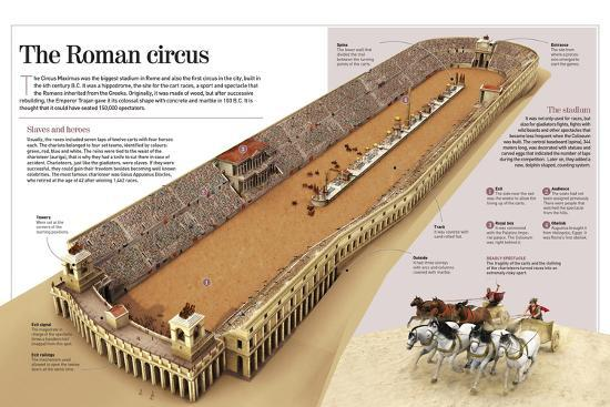 Infographic About the Charioteer Combats in the Roman Circus Maximus--Poster