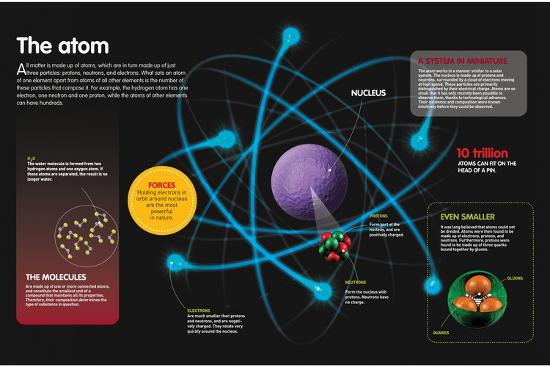Infographic About the Components of the Atom and How They Can Be Combined--Poster